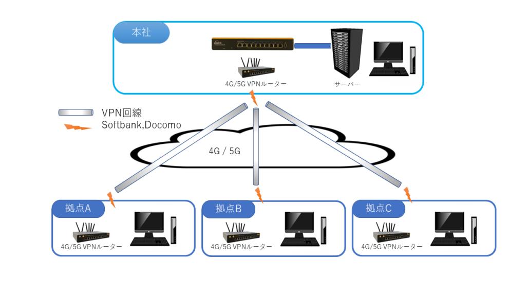 VPN無線ネットワーク